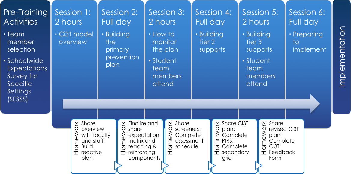 Graphic of the Ci3T Professional Learning Series showing main topics from left to right starting with pre-training activities, sessions one through six, and implementation, with homework below each session.
