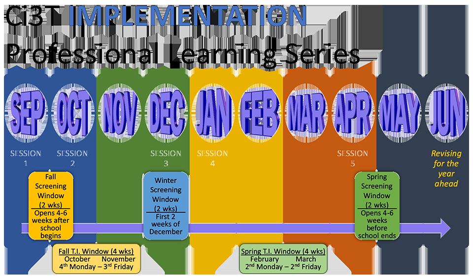 Ci3T Implementation Timeline